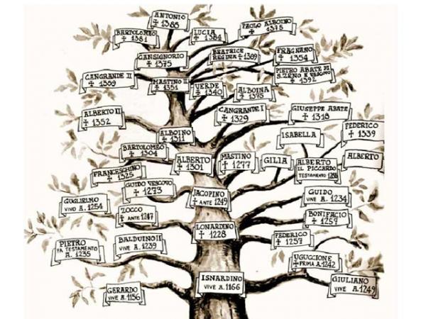 SCALIGERI albero genealogico